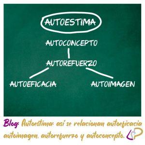 Autoestima: así se relacionan autoeficacia, autoimagen, autorefuerzo y autoconcepto.